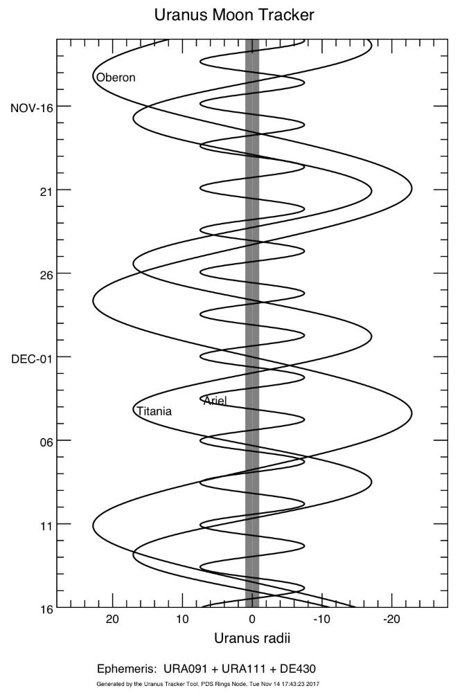 bright moons of Uranus plotted