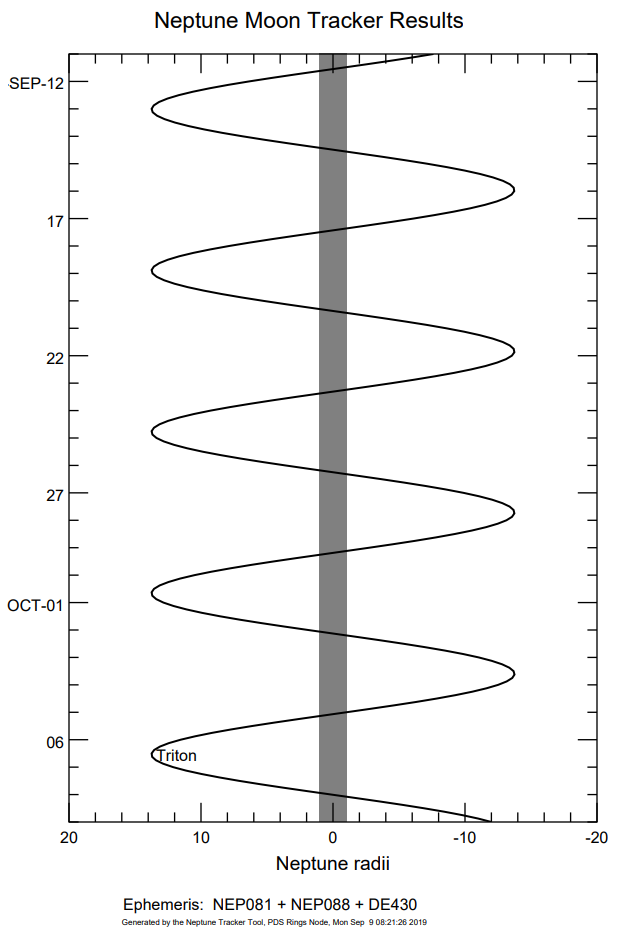 Triton moon plot Sep 2019