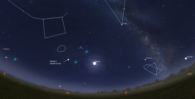 gas giants in southern sky Sep 2019